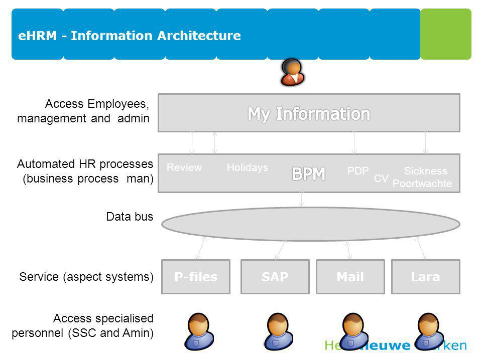 eHRM - Information Architecture LaraMailSAPP-files ReviewHolidays SicknessPDP CV Access Employees, management and admin Automated HR processes (busine
