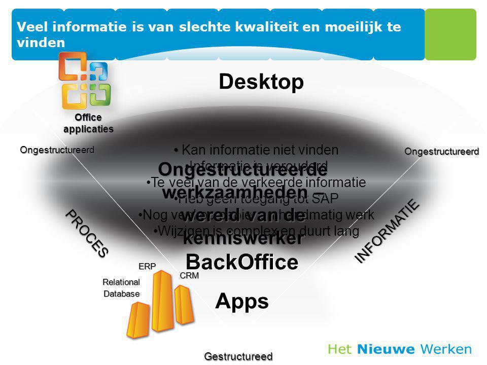 INFORMATIE PROCES Desktop BackOfficeAppsERPCRM RelationalDatabase Office applicaties Kan informatie niet vinden Informatie is verouderd Te veel van de