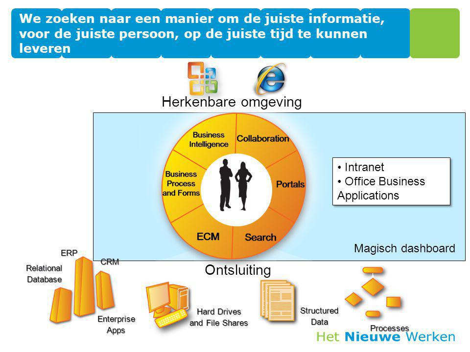Processes StructuredData Hard Drives and File Shares ERPCRM EnterpriseApps RelationalDatabase Herkenbare omgeving Ontsluiting Intranet Office Business Applications Intranet Office Business Applications We zoeken naar een manier om de juiste informatie, voor de juiste persoon, op de juiste tijd te kunnen leveren Magisch dashboard