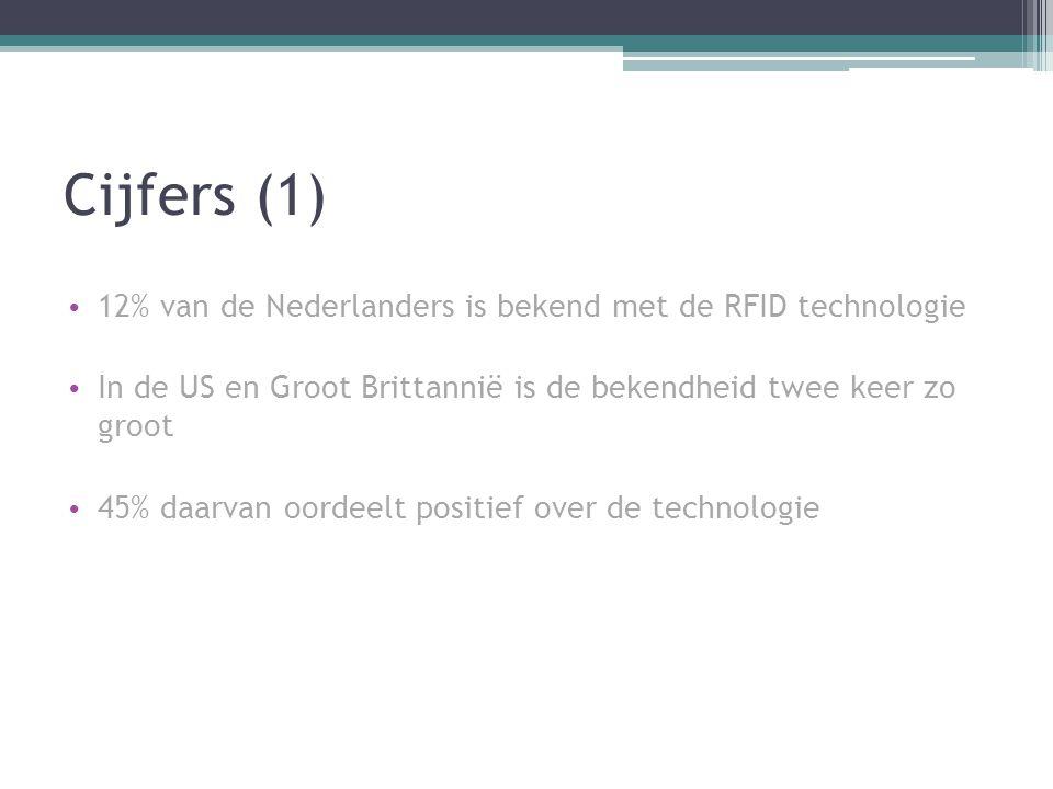 Cijfers (1) 12% van de Nederlanders is bekend met de RFID technologie In de US en Groot Brittannië is de bekendheid twee keer zo groot 45% daarvan oor
