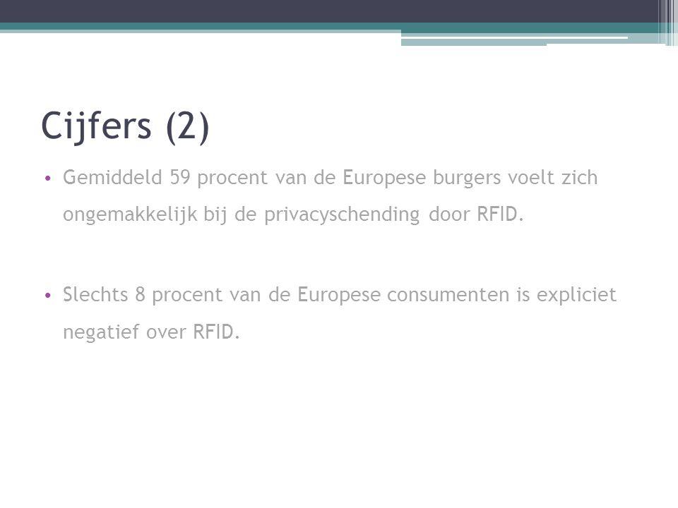 Cijfers (2) Gemiddeld 59 procent van de Europese burgers voelt zich ongemakkelijk bij de privacyschending door RFID. Slechts 8 procent van de Europese