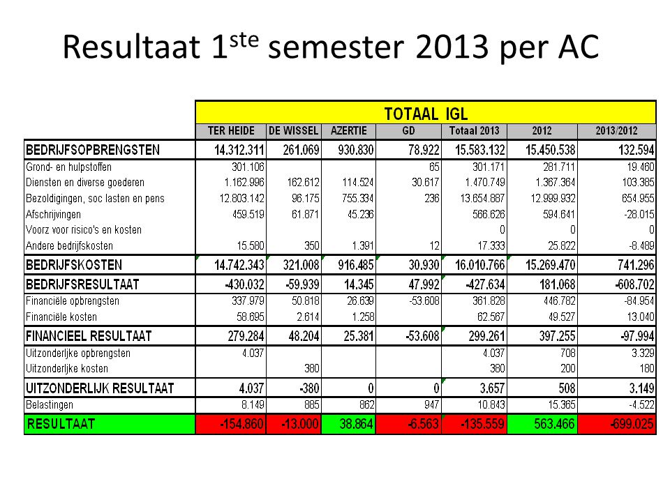Resultaat 1 ste semester 2013 per AC