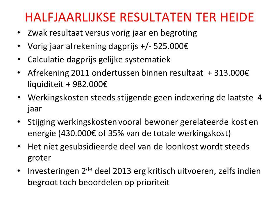 HALFJAARLIJKSE RESULTATEN TER HEIDE Zwak resultaat versus vorig jaar en begroting Vorig jaar afrekening dagprijs +/- 525.000€ Calculatie dagprijs geli