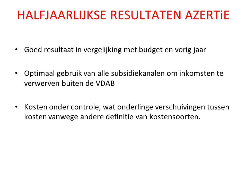 HALFJAARLIJKSE RESULTATEN AZERTiE Goed resultaat in vergelijking met budget en vorig jaar Optimaal gebruik van alle subsidiekanalen om inkomsten te ve