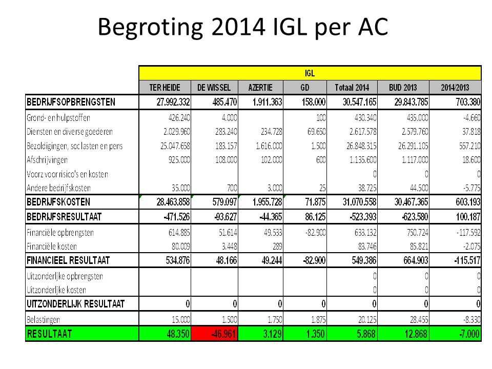 Begroting 2014 IGL per AC