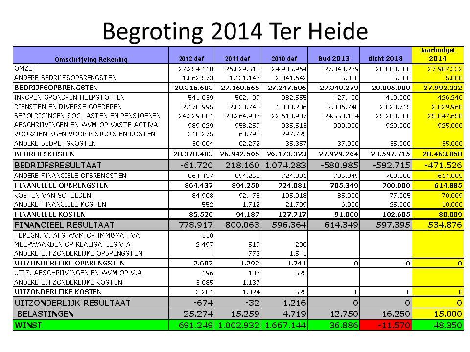 Begroting 2014 Ter Heide
