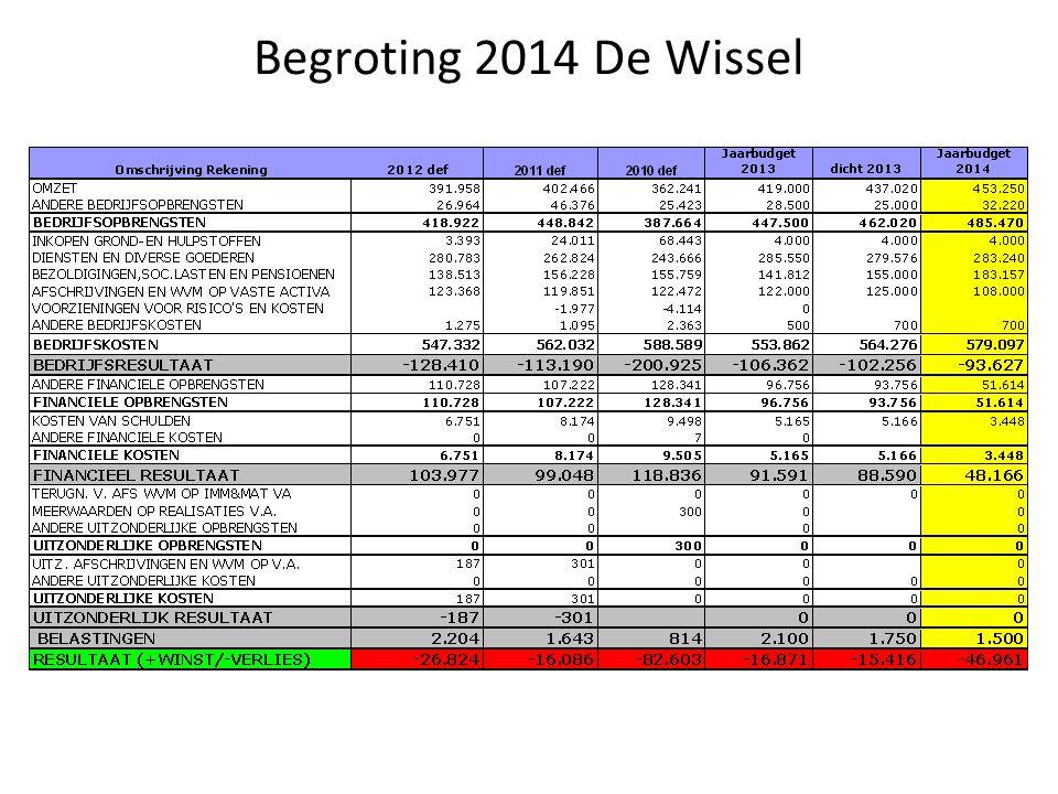 Begroting 2014 De Wissel