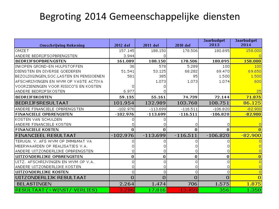 Begroting 2014 Gemeenschappelijke diensten