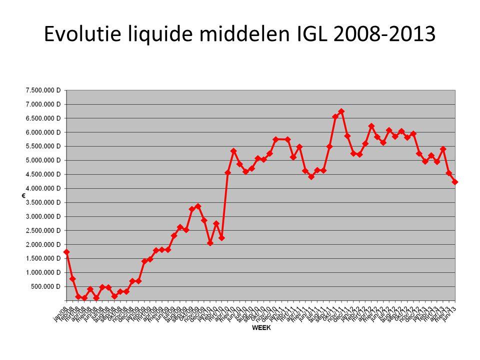 Evolutie liquide middelen IGL 2008-2013