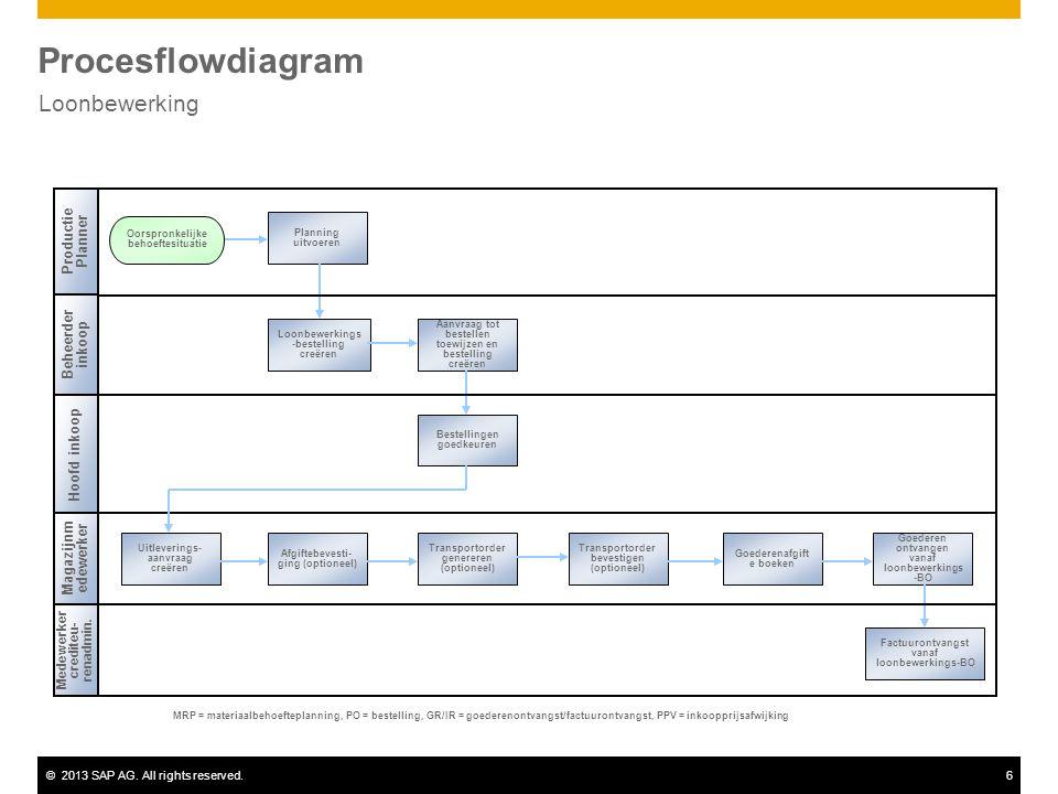©2013 SAP AG. All rights reserved.6 Procesflowdiagram Loonbewerking Beheerder inkoop Hoofd inkoop Medewerker crediteu- renadmin. MRP = materiaalbehoef