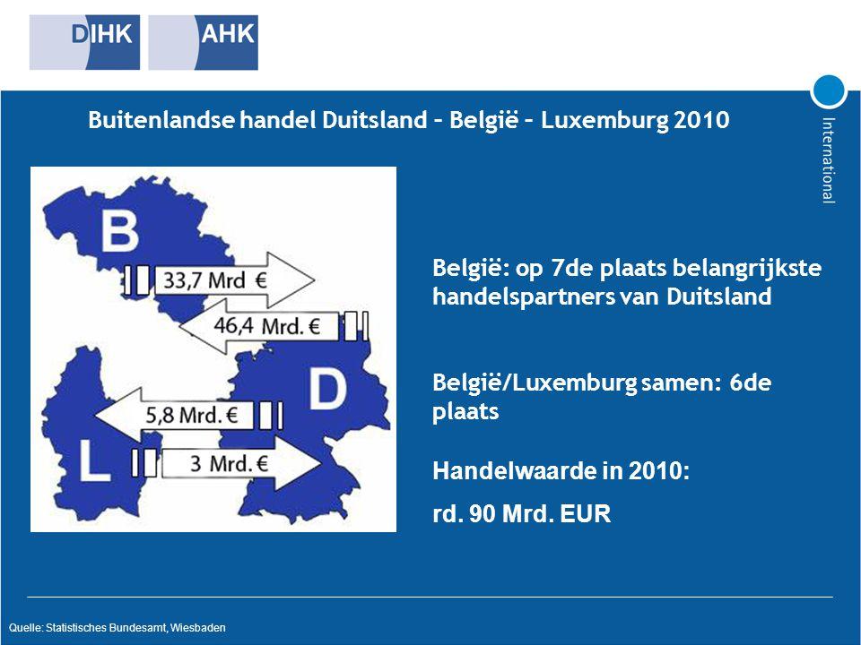 Buitenlandse handel Duitsland – België – Luxemburg 2010 Quelle: Statistisches Bundesamt, Wiesbaden België: op 7de plaats belangrijkste handelspartners