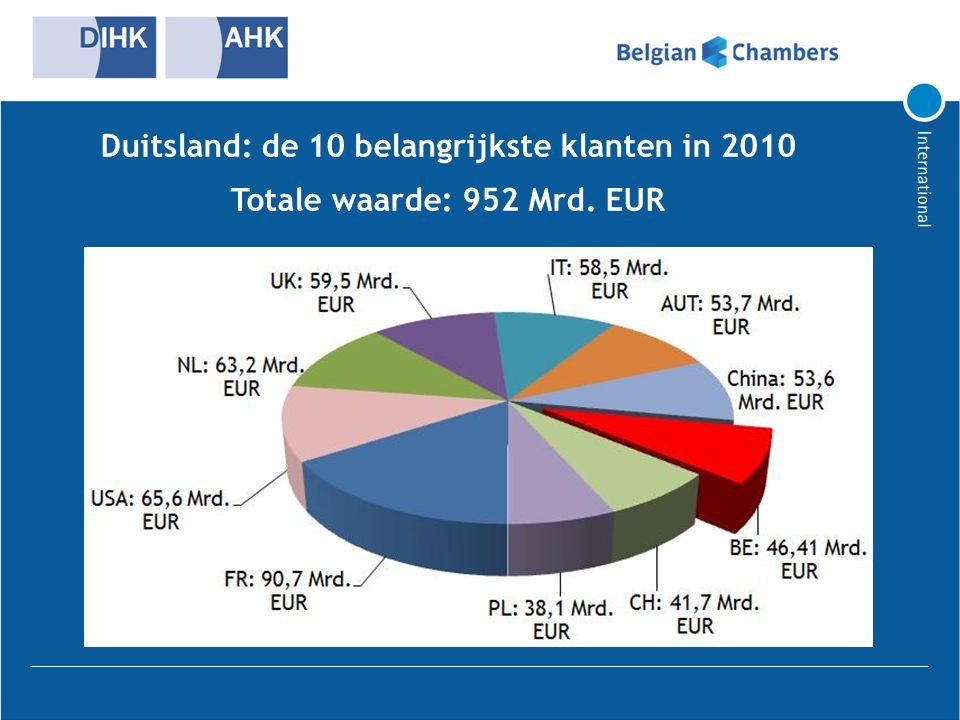 Duitsland: de 10 belangrijkste klanten in 2010 Totale waarde: 952 Mrd. EUR