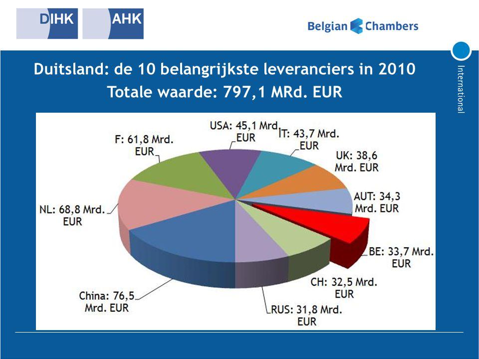 Duitsland: de 10 belangrijkste leveranciers in 2010 Totale waarde: 797,1 MRd. EUR