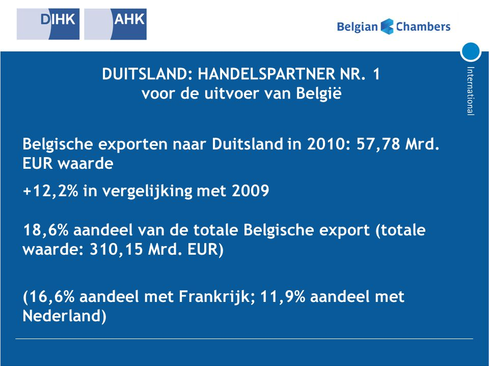 DUITSLAND: HANDELSPARTNER NR. 1 voor de uitvoer van België Belgische exporten naar Duitsland in 2010: 57,78 Mrd. EUR waarde +12,2% in vergelijking met