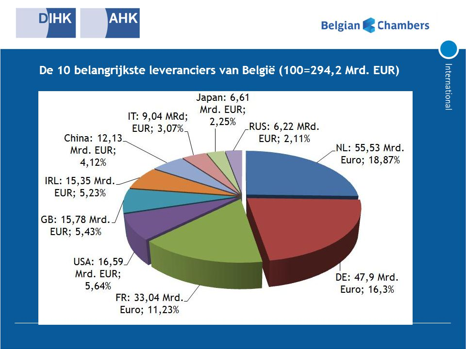 Hartelijk dank voor uw aandacht Susann Zuber public@debelux.org AHK debelux Brussel Bolwerklaan 21 1210 Brussel TEL: 02 / 203 50 40 FAX: 02 / 203 22 71 www.debelux.org