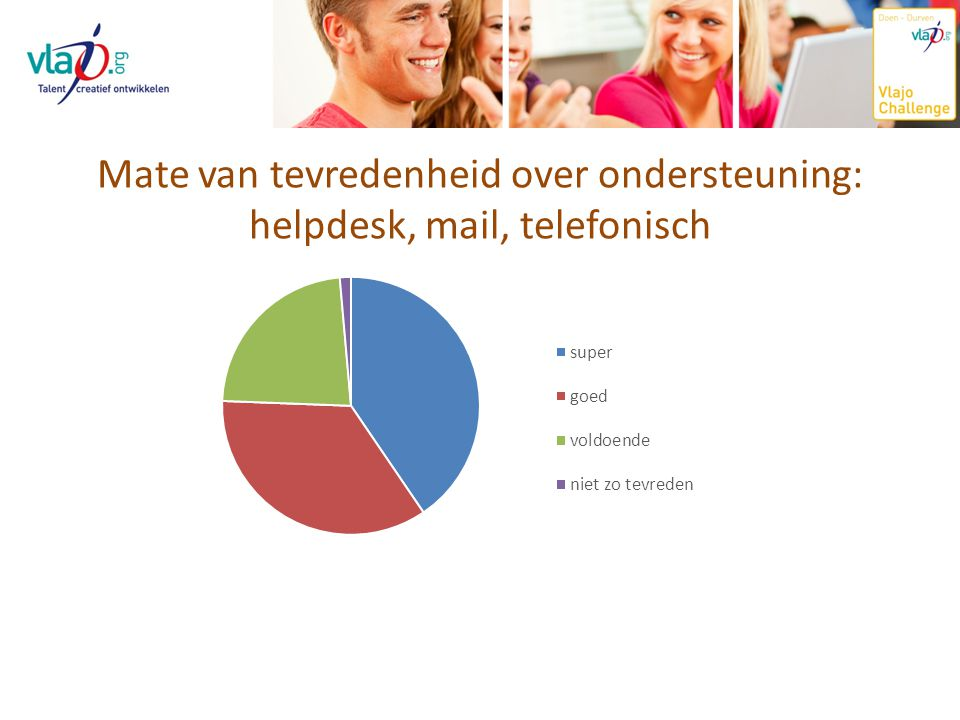 Mate van tevredenheid over ondersteuning: helpdesk, mail, telefonisch