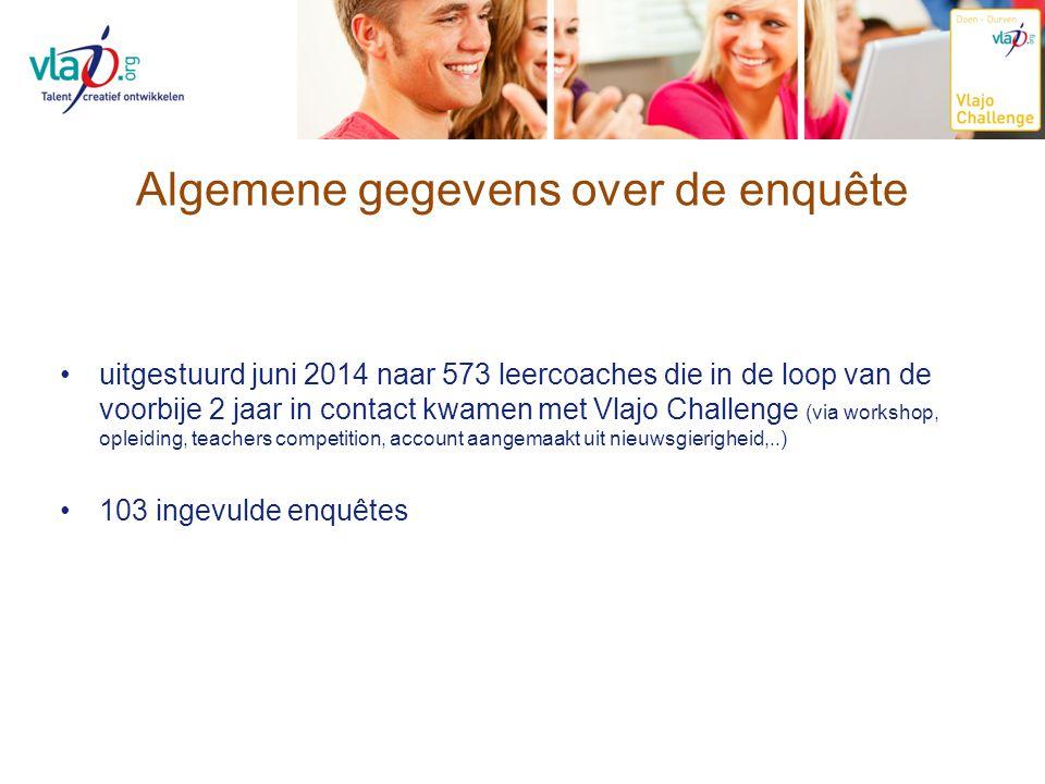 Algemene gegevens over de enquête uitgestuurd juni 2014 naar 573 leercoaches die in de loop van de voorbije 2 jaar in contact kwamen met Vlajo Challen