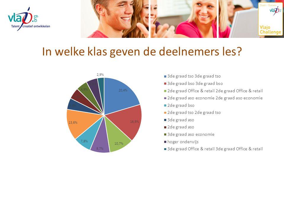 In welke klas geven de deelnemers les?