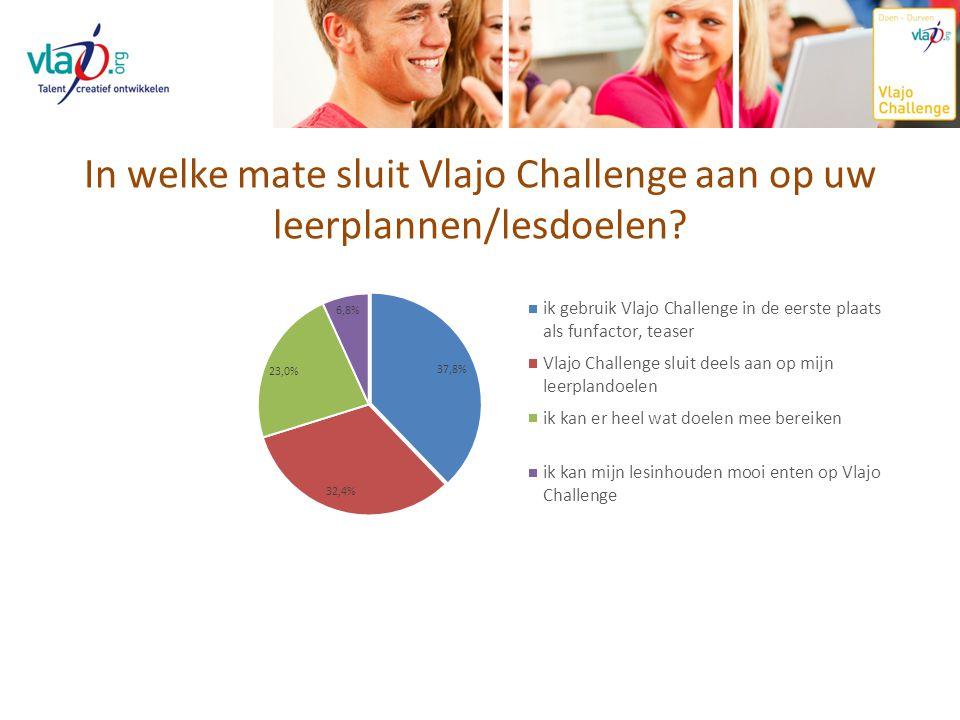In welke mate sluit Vlajo Challenge aan op uw leerplannen/lesdoelen?
