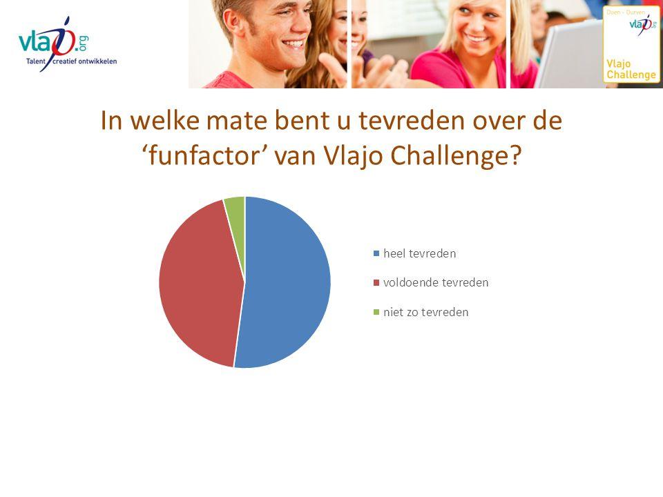 Tevredenheid over Vlajo Challenge: inhoudelijk