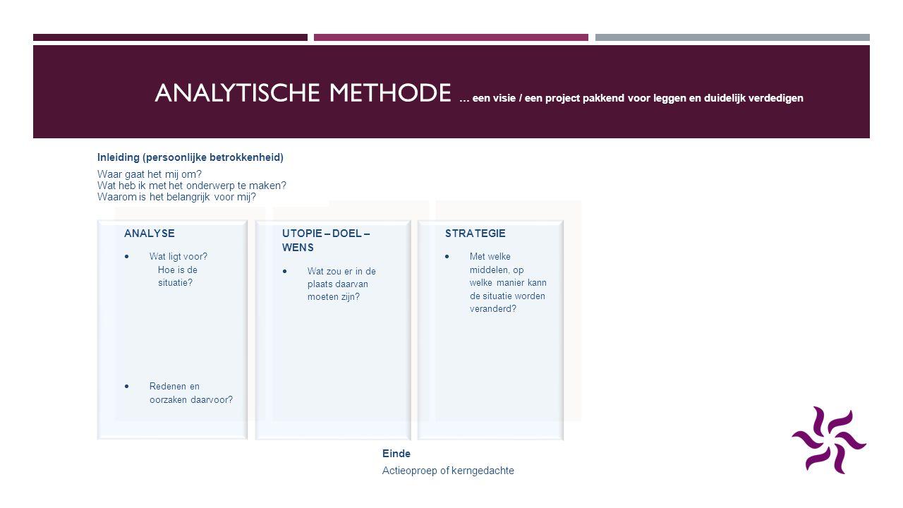 ANALYTISCHE METHODE … een visie / een project pakkend voor leggen en duidelijk verdedigen ANALYSE  Wat ligt voor? Hoe is de situatie?  Redenen en oo