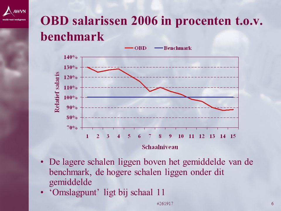 #2619176 OBD salarissen 2006 in procenten t.o.v.