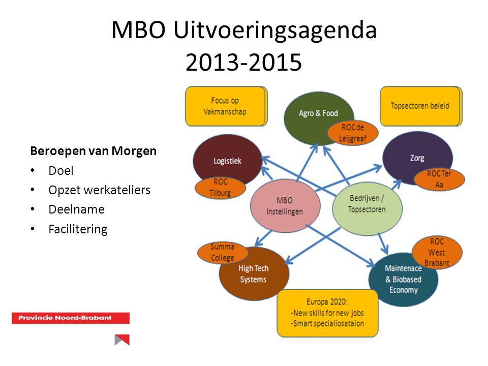 MBO Uitvoeringsagenda 2013-2015 Beroepen van Morgen Doel Opzet werkateliers Deelname Facilitering