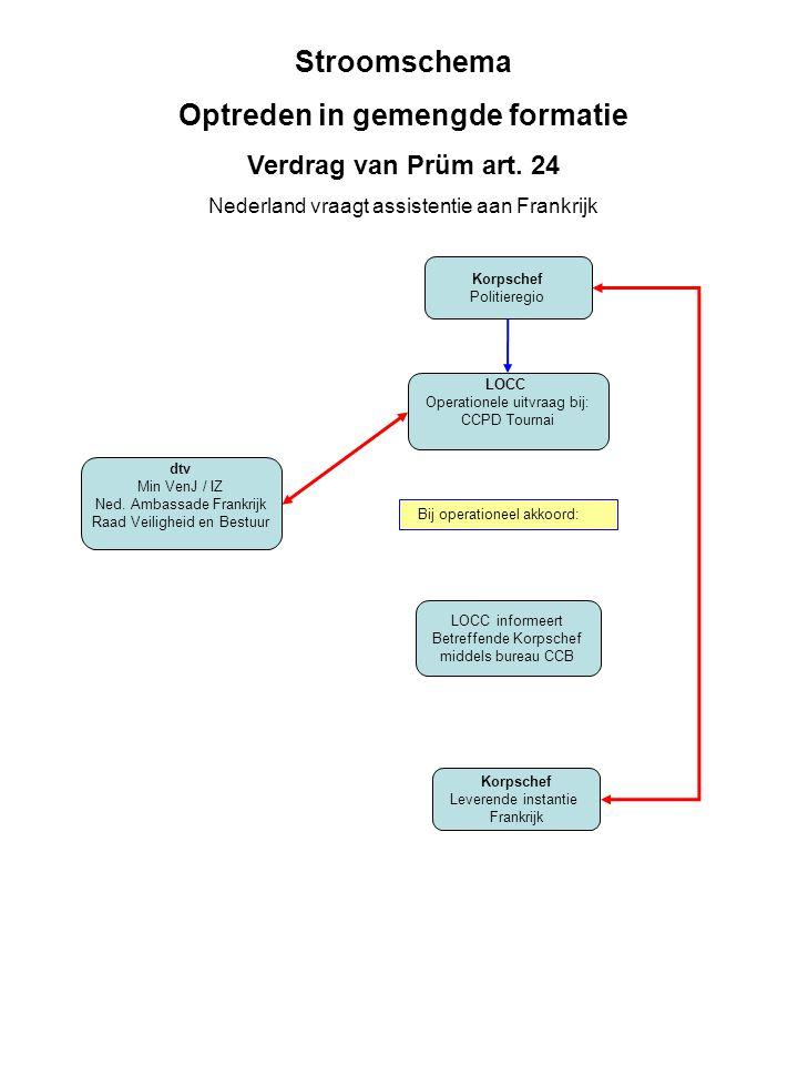 Stroomschema Optreden in gemengde formatie Verdrag van Prüm art. 24 Nederland vraagt assistentie aan Frankrijk Korpschef Politieregio LOCC Operationel