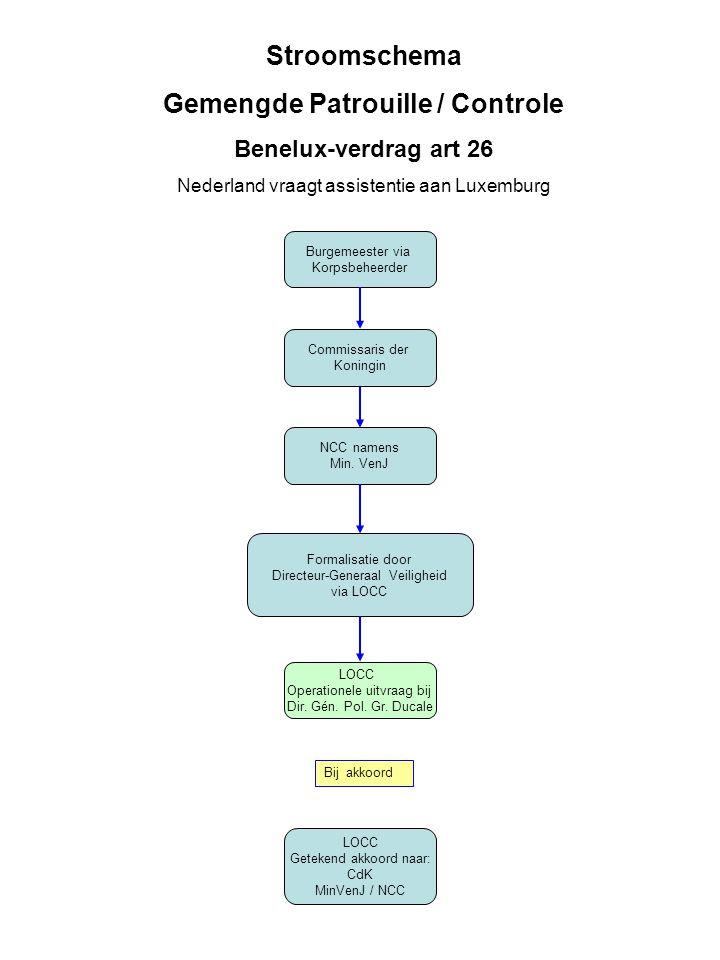 Korpschef Politieregio Korpschef Polizei kreise Stroomschema Gezamenlijk optreden Politieregio Verdrag van Enschede art 19 Nederland vraagt assistentie aan Duitsland Afspraken