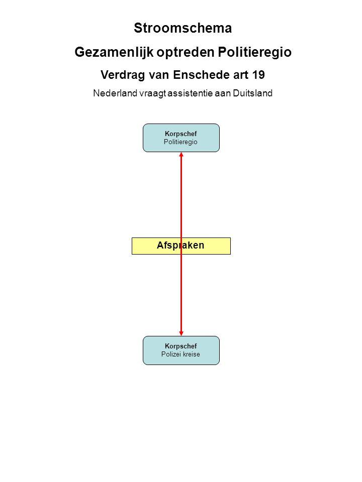 Korpschef KLPD Korpschef Polizei kreise Stroomschema Gezamenlijk optreden KLPD Verdrag van Enschede art 19 Nederland vraagt assistentie aan Duitsland Afspraken KLPD verzoek indienen bij Min.