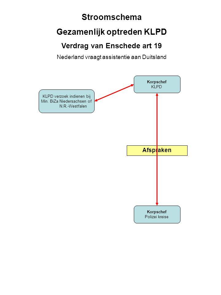 Korpschef KLPD Korpschef Polizei kreise Stroomschema Gezamenlijk optreden KLPD Verdrag van Enschede art 19 Nederland vraagt assistentie aan Duitsland