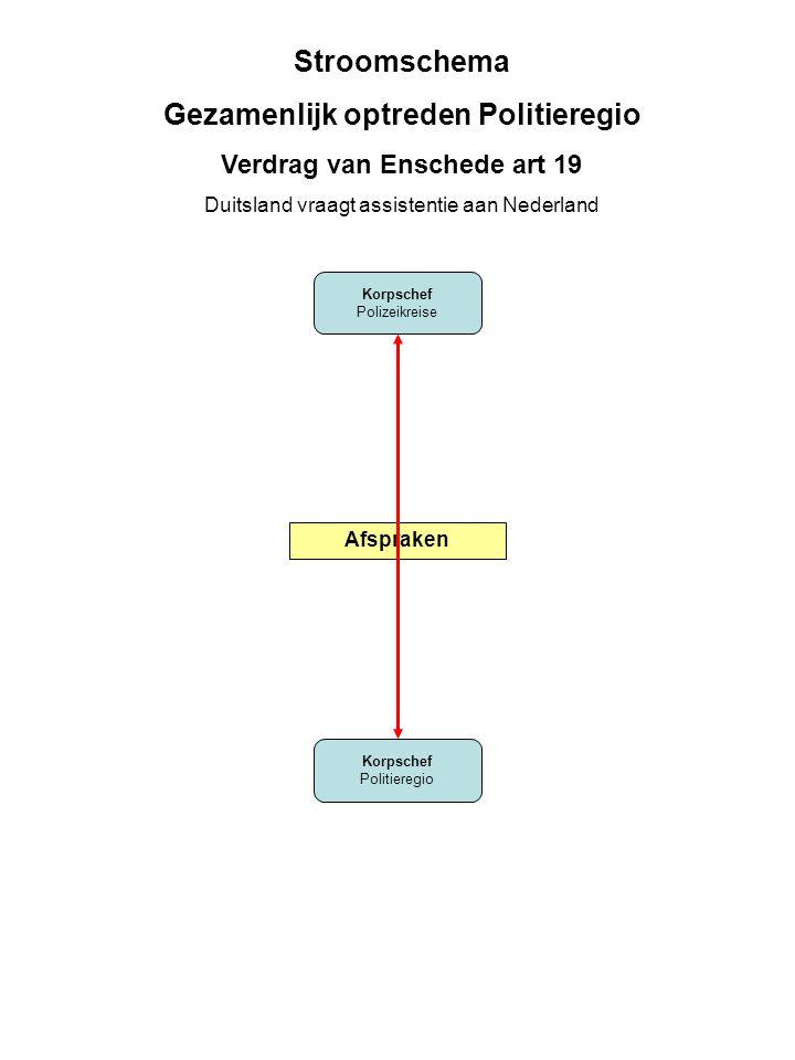 Korpschef Polizeikreise Korpschef Politieregio Stroomschema Gezamenlijk optreden Politieregio Verdrag van Enschede art 19 Duitsland vraagt assistentie