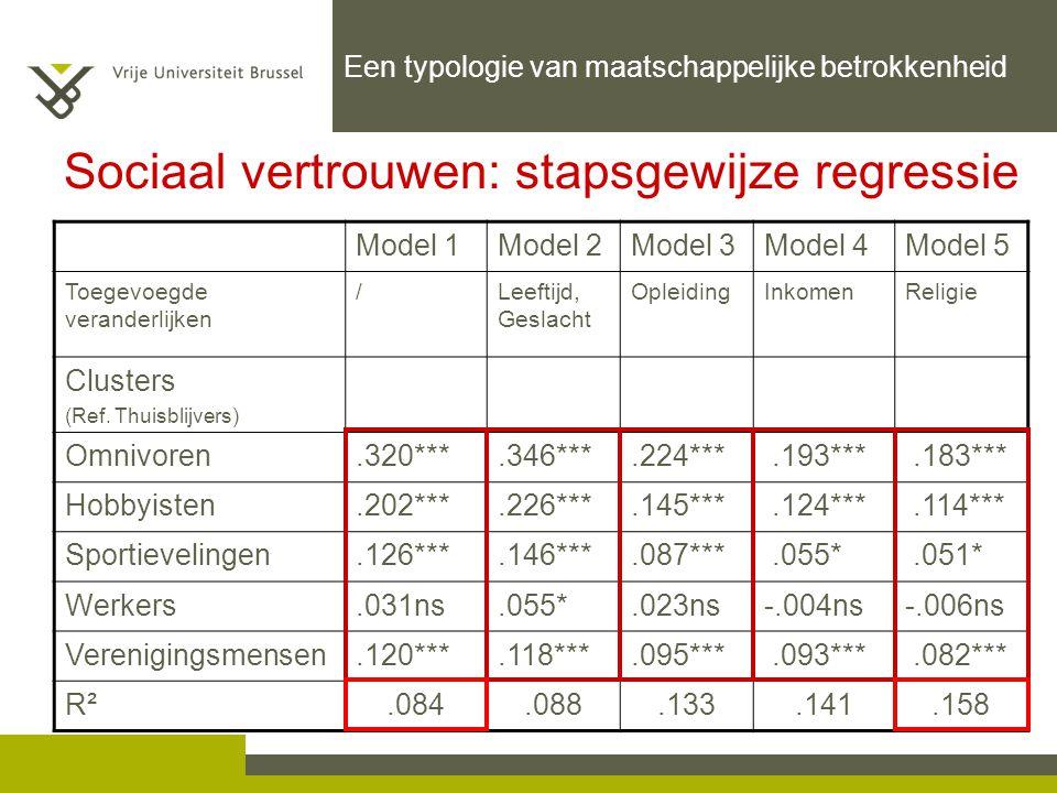 Model 1Model 2Model 3Model 4Model 5 Toegevoegde veranderlijken /Leeftijd, Geslacht OpleidingInkomenReligie Clusters (Ref. Thuisblijvers) Omnivoren.320