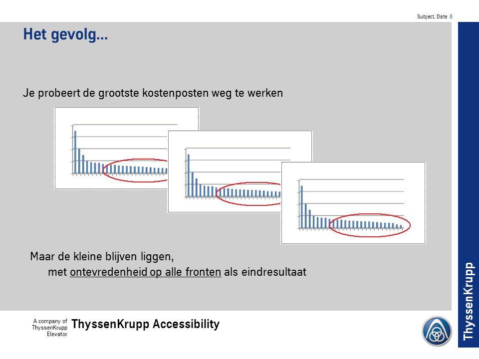 Subject, Date 9 A company of ThyssenKrupp Elevator ThyssenKrupp Accessibility ThyssenKrupp De Ergernis van de Omgekeerde Pareto: Slechts 20% Klanttevredenheid Wordt veroorzaakt door 80% procent van de problemen.