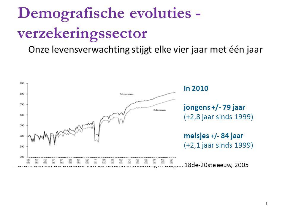 Demografische evoluties - verzekeringssector v Onze levensverwachting stijgt elke vier jaar met één jaar Bron: Devos, De evolutie van de levensverwachting in België, 18de-20ste eeuw, 2005 In 2010 jongens +/- 79 jaar (+2,8 jaar sinds 1999) meisjes +/- 84 jaar (+2,1 jaar sinds 1999) 1