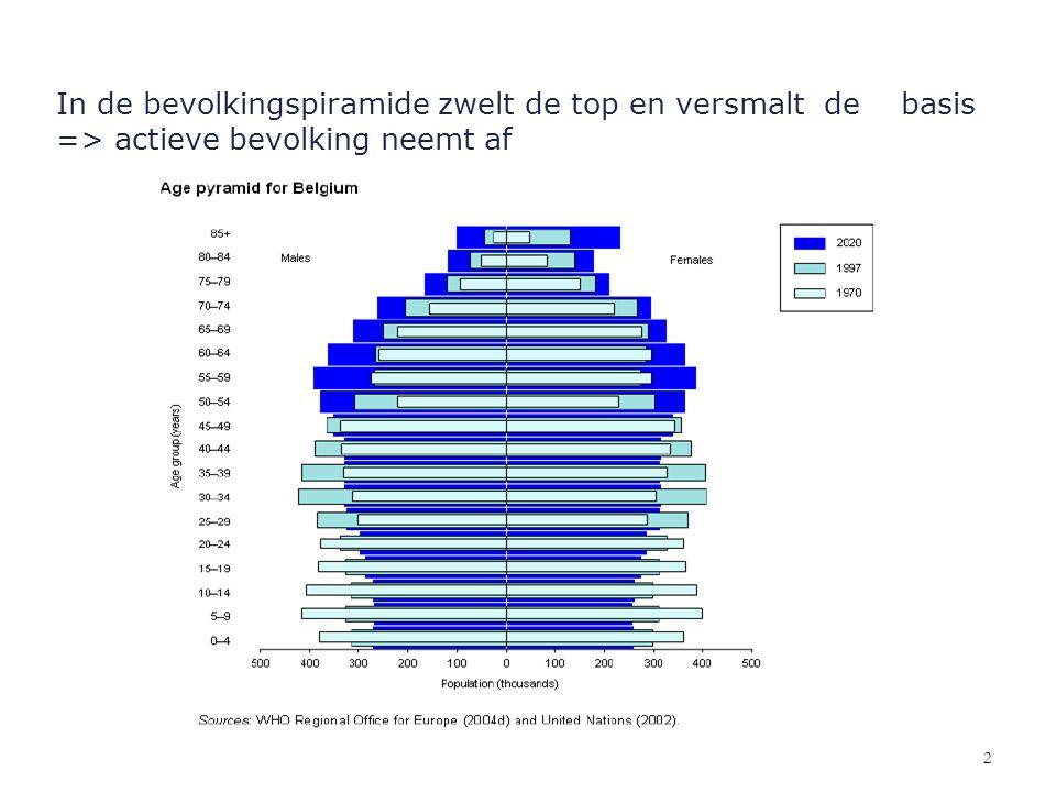 In de bevolkingspiramide zwelt de top en versmalt de basis => actieve bevolking neemt af 2
