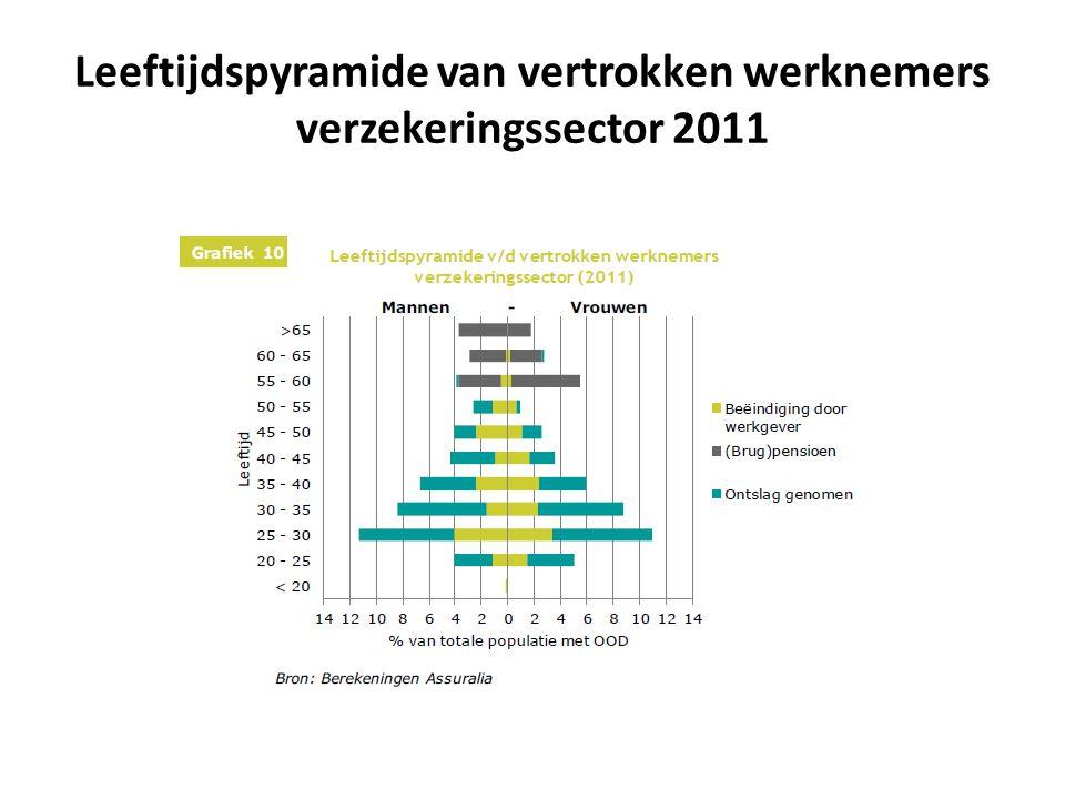 Leeftijdspyramide van vertrokken werknemers verzekeringssector 2011