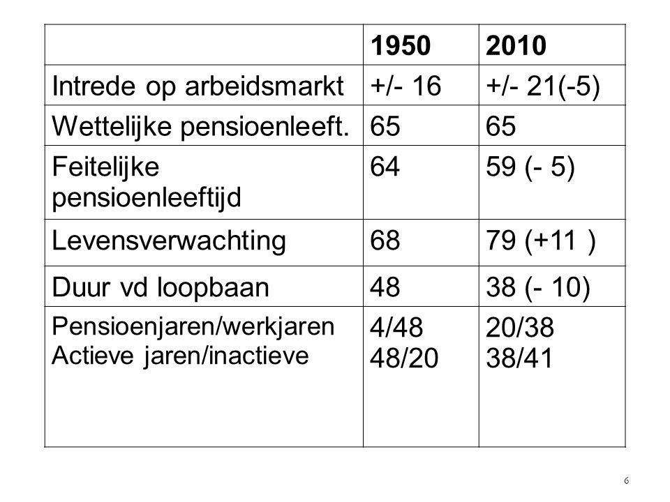 19502010 Intrede op arbeidsmarkt+/- 16+/- 21(-5) Wettelijke pensioenleeft.65 Feitelijke pensioenleeftijd 6459 (- 5) Levensverwachting6879 (+11 ) Duur vd loopbaan4838 (- 10) Pensioenjaren/werkjaren Actieve jaren/inactieve 4/48 48/20 20/38 38/41 6