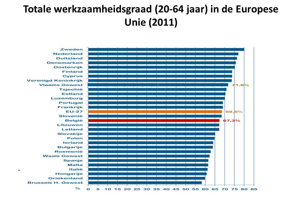 Totale werkzaamheidsgraad (20-64 jaar) in de Europese Unie (2011) Bron: FOD Economie - ADSEI - EAK, Eurostat LFS (Bewerking Departement WSE/Steunpunt WSE)