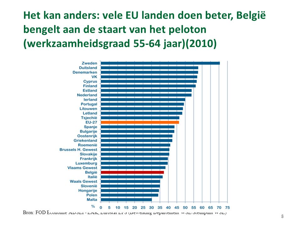 Bron: FOD Economie ADSEI - EAK, Eurostat LFS (Bewerking Departement WSE/Steunpunt WSE) Het kan anders: vele EU landen doen beter, België bengelt aan de staart van het peloton (werkzaamheidsgraad 55-64 jaar)(2010) 8