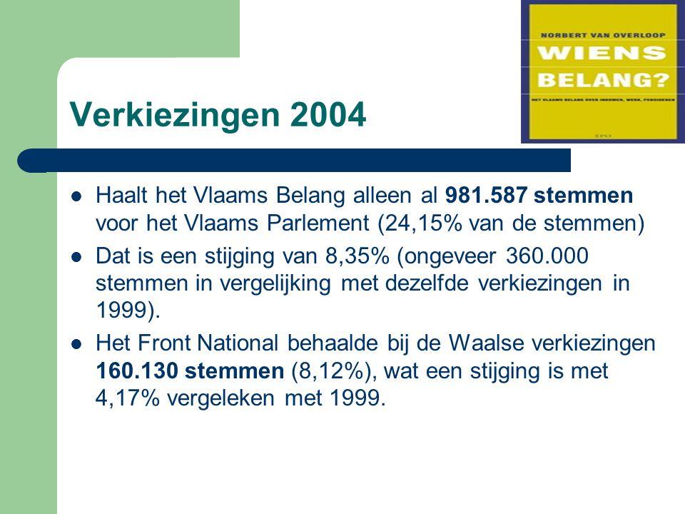 Verkiezingen 2004 Haalt het Vlaams Belang alleen al 981.587 stemmen voor het Vlaams Parlement (24,15% van de stemmen) Dat is een stijging van 8,35% (ongeveer 360.000 stemmen in vergelijking met dezelfde verkiezingen in 1999).