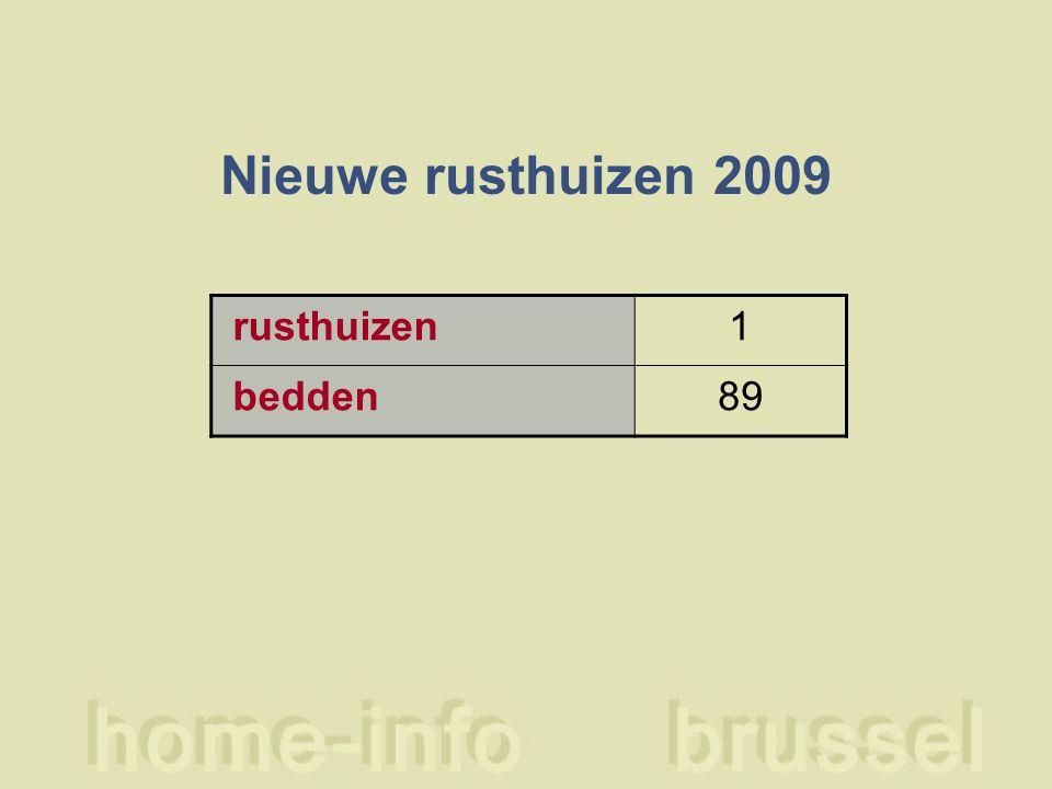 Nieuwe rusthuizen 2009 rusthuizen1 bedden89