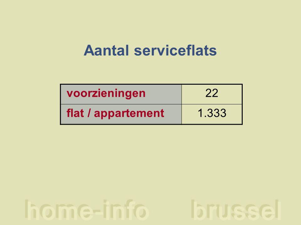 Aantal serviceflats voorzieningen22 flat / appartement1.333