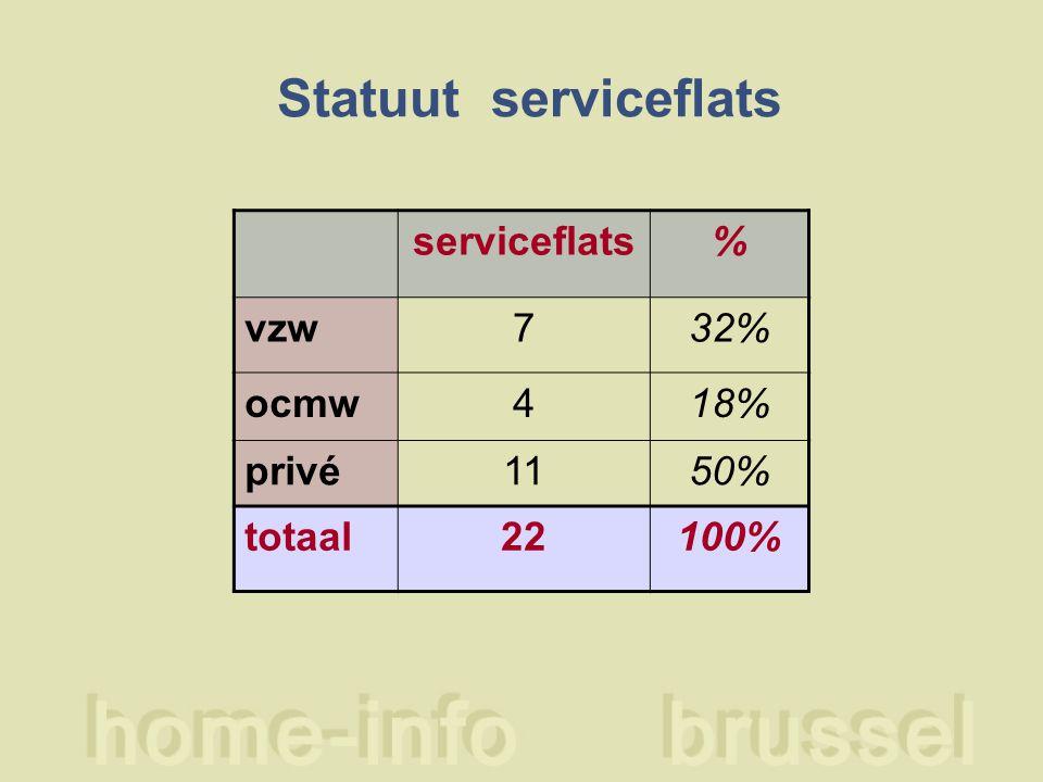 Statuut serviceflats serviceflats% vzw732% ocmw418% privé1150% totaal22100%