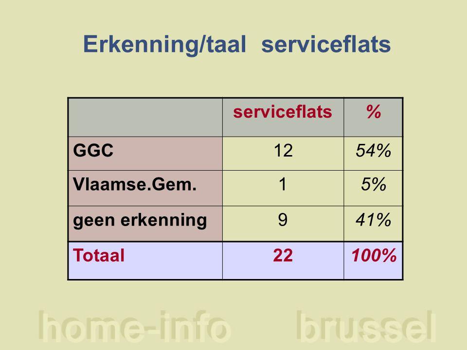 Erkenning/taal serviceflats serviceflats% GGC1254% Vlaamse.Gem.15% geen erkenning941% Totaal22100%