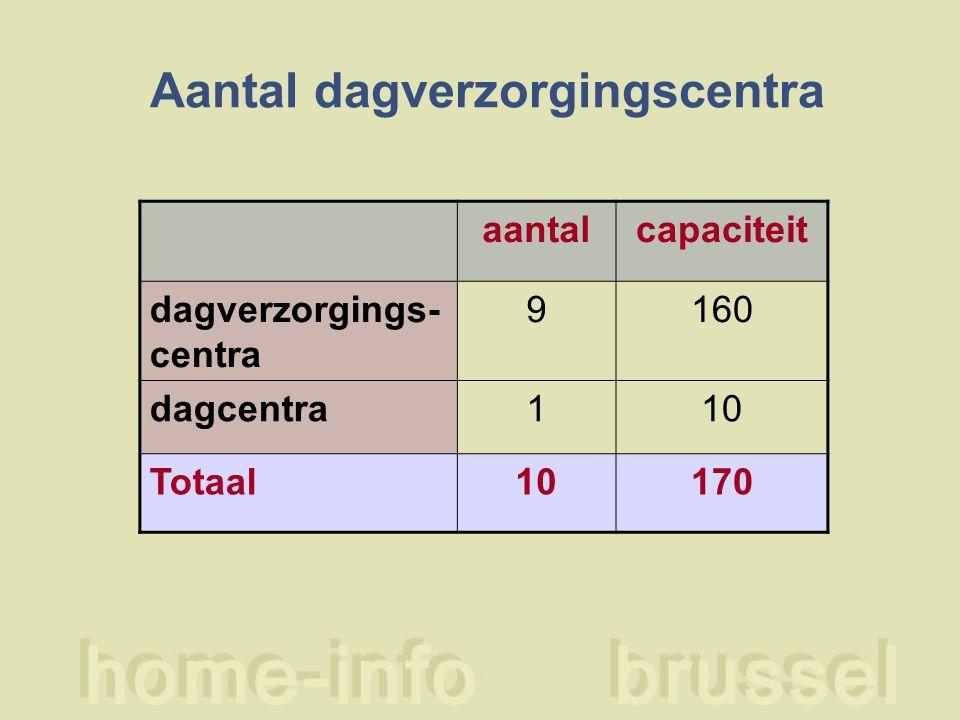 Aantal dagverzorgingscentra aantalcapaciteit dagverzorgings- centra 9160 dagcentra110 Totaal10170