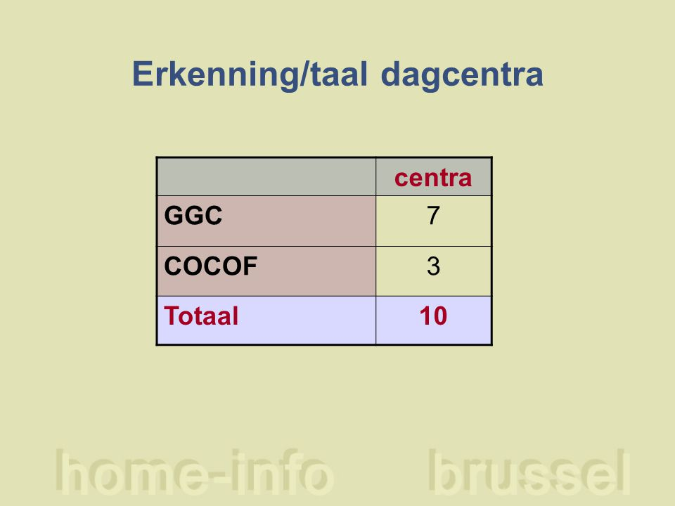 Erkenning/taal dagcentra centra GGC7 COCOF3 Totaal10