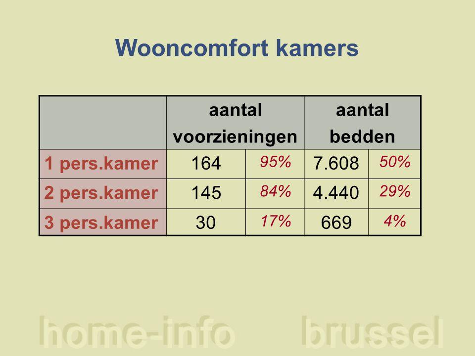 Wooncomfort kamers aantal voorzieningen aantal bedden 1 pers.kamer164 95% 7.608 50% 2 pers.kamer145 84% 4.440 29% 3 pers.kamer30 17% 669 4%
