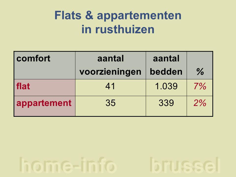 Flats & appartementen in rusthuizen comfortaantal voorzieningen aantal bedden% flat411.0397% appartement353392%