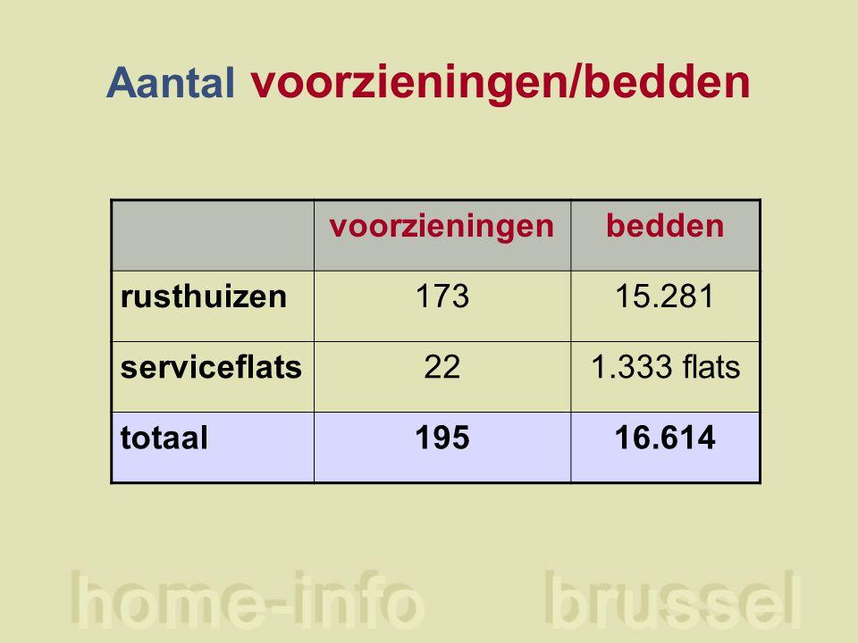 Aantal voorzieningen/bedden voorzieningenbedden rusthuizen17315.281 serviceflats221.333 flats totaal19516.614